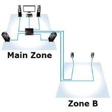 ZoneB